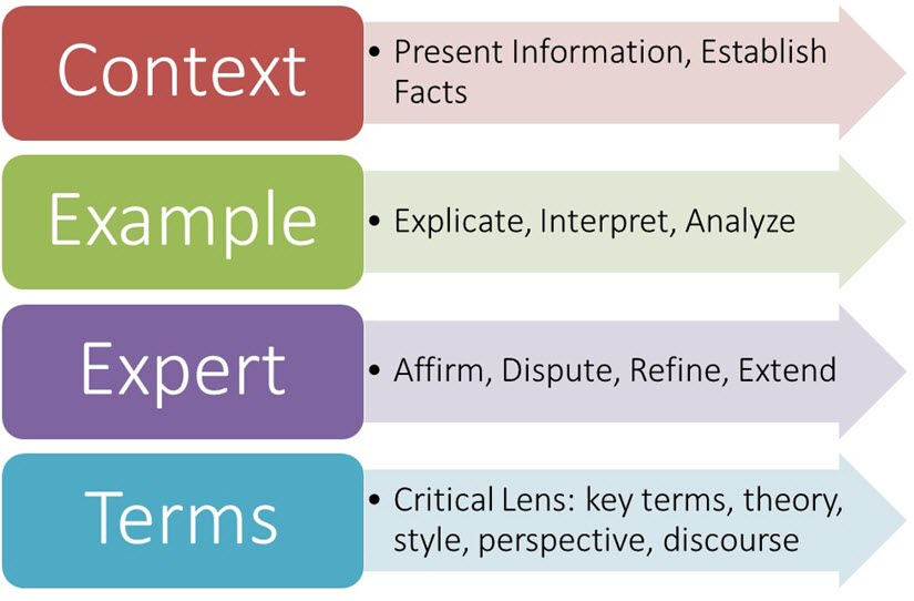 CEET: Context, example, expert, terms