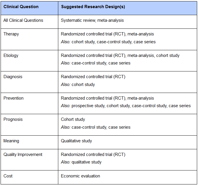 All Clinical Questions Systematic review, meta-analysis Therapy Randomized controlled trial (RCT), meta-analysis Also: cohort study, case-control study, case series Etiology Randomized controlled trial (RCT), meta-analysis, cohort study Also: case-control study, case series Diagnosis Randomized controlled trial (RCT) Also: cohort study Prevention Randomized controlled trial (RCT), meta-analysis Also: prospective study, cohort study, case-control study, case series Prognosis Cohort study Also: case-control study, case series Meaning Qualitative study Quality Improvement Randomized controlled trial (RCT) Also: qualitative study Cost Economic evaluation