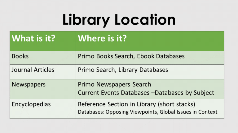 Library Locations different resources