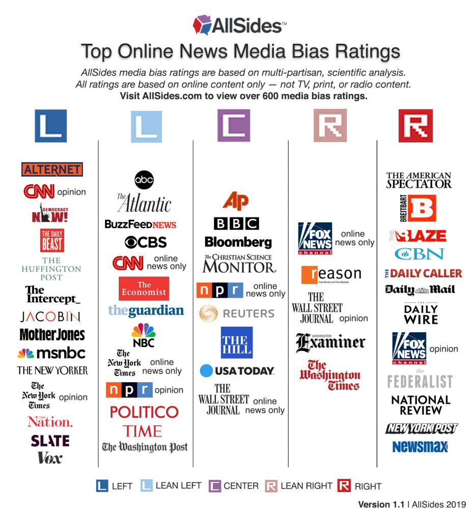 All sides media bias ratings chart