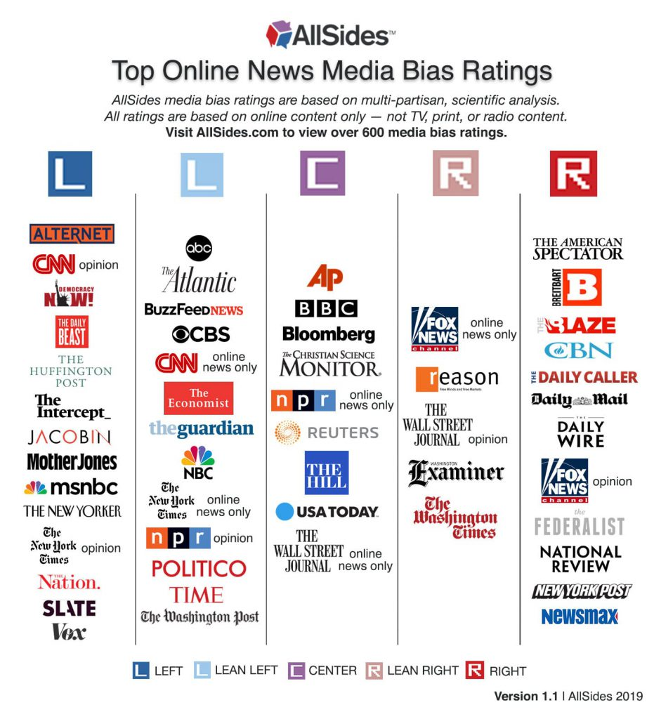 All sides Media Bias Chart