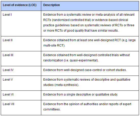 Table of levels of evidence 1-7.
